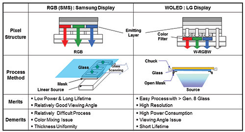 samsung-display-vs-lg-oled-tv-technical